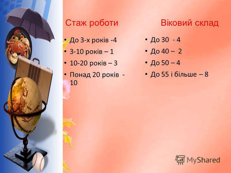 Стаж роботи Віковий склад До 3-х років -4 3-10 років – 1 10-20 років – 3 Понад 20 років - 10 До 30 - 4 До 40 – 2 До 50 – 4 До 55 і більше – 8