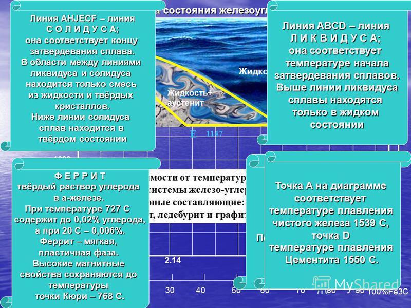 0 10 20 30 40 50 60 70 80 90 100%Fe3C 1539 1500 1400 1300 1200 1100 1000 900 800 700 600 Q 0.8 2.14 4.3 L 6,67C% Диаграмма состояния железоуглеродистых сплавов A D B \ H J 1392 N C C E F 1147 Жидкость Жидкость+ аустенит Жидкость +цементит (первичный)