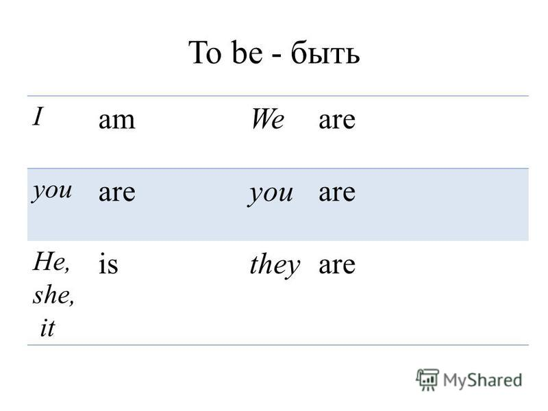 To be - быть I amWeare you areyouare He, she, it istheyare