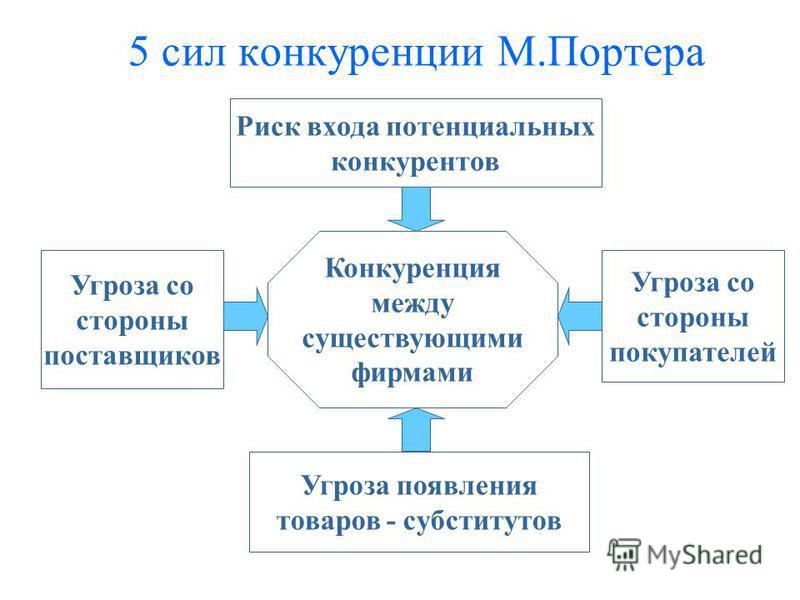 5 сил конкуренции М.Портера Риск входа потенциальных конкурентов Угроза со стороны поставщиков Угроза со стороны покупателей Угроза появления товаров - субститутов Конкуренция между существующими фирмами