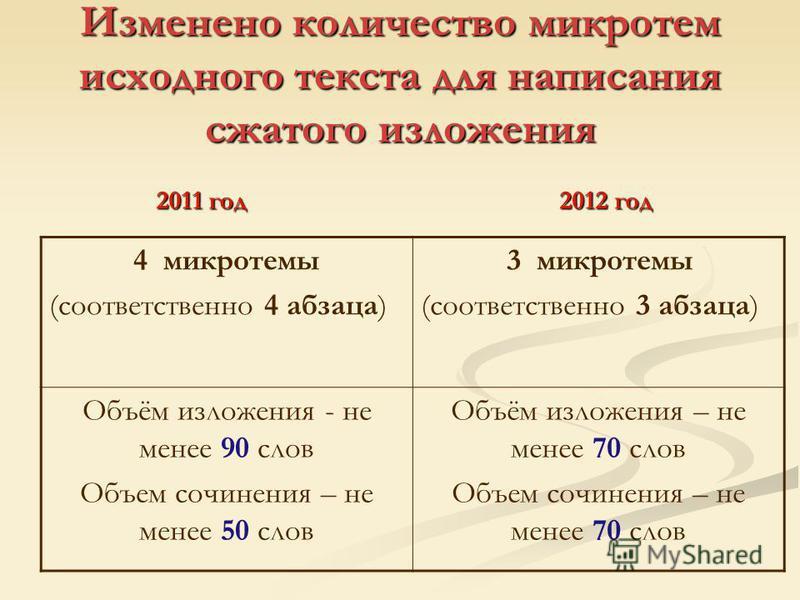 Изменено количество микротем исходного текста для написания сжатого изложения 2012 год 4 микротемы (соответственно 4 абзаца) 3 микротемы (соответственно 3 абзаца) Объём изложения - не менее 90 слов Объем сочинения – не менее 50 слов Объём изложения –