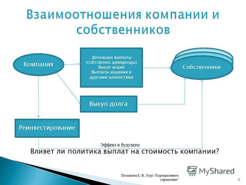 1. Понятие дивиденда 2. Дивидендная политика: сущность, подходы 3. Типы дивидендной политики 4. Налогообложение дивидендов Потапцева Е. В., Курс Корпоративное управление2