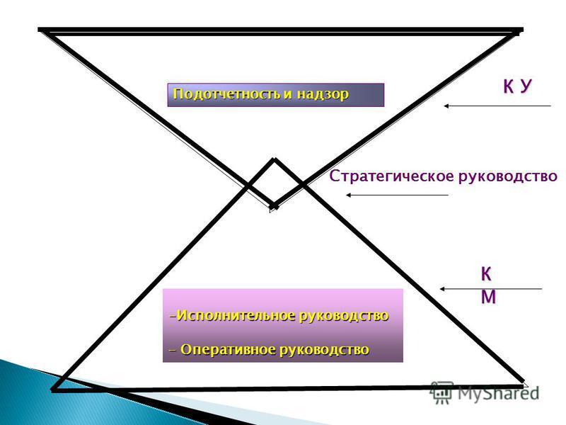 Подотчетность и надзор -Исполнительное руководство - Оперативное руководство Стратегическое руководство К У КМКМКМКМ