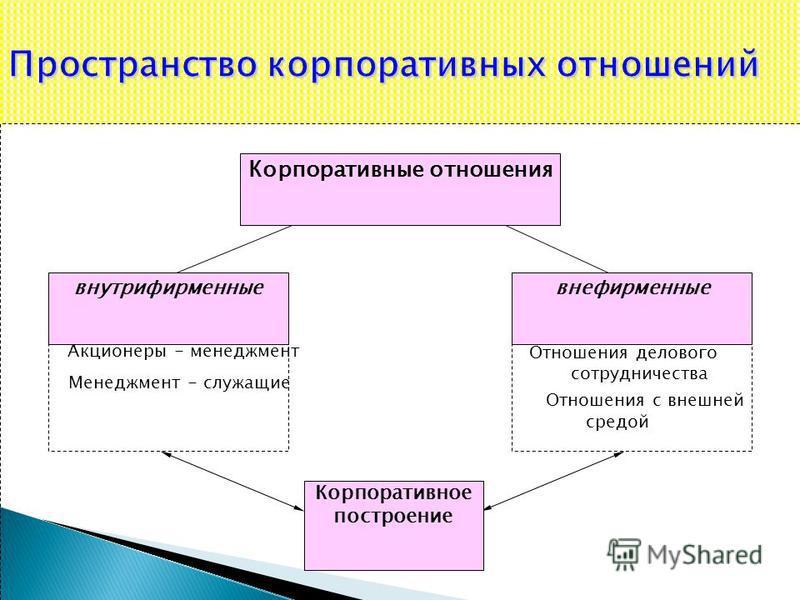 Пространство корпоративных отношений Корпоративные отношения внутрифирменныевнефирменные Корпоративное построение Акционеры - менеджмент Менеджмент - служащие Отношения делового сотрудничества Отношения с внешней средой