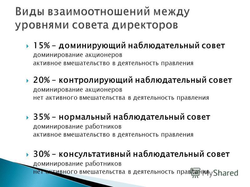 15% – доминирующий наблюдательный совет доминирование акционеров активное вмешательство в деятельность правления 20% – контролирующий наблюдательный совет доминирование акционеров нет активного вмешательства в деятельность правления 35% – нормальный
