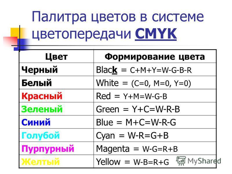 Палитра цветов в системе цветопередачи CMYK Цвет Формирование цвета ЧерныйBlack = C+M+Y=W-G-B-R БелыйWhite = (C=0, M=0, Y=0) КрасныйRed = Y+M=W-G-B ЗеленыйGreen = Y+C=W-R-B СинийBlue = M+C=W-R-G ГолубойCyan = W-R=G+B ПурпурныйMagenta = W-G=R+B Желтый