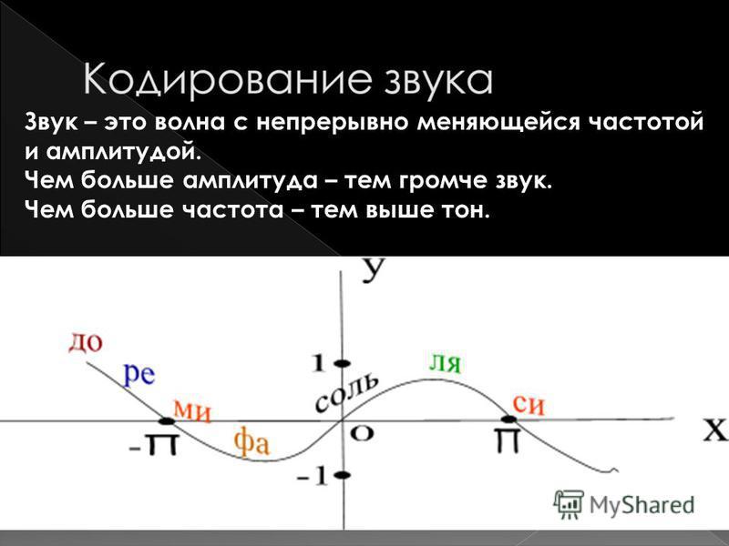 Звук – это волна с непрерывно меняющейся частотой и амплитудой. Чем больше амплитуда – тем громче звук. Чем больше частота – тем выше тон.