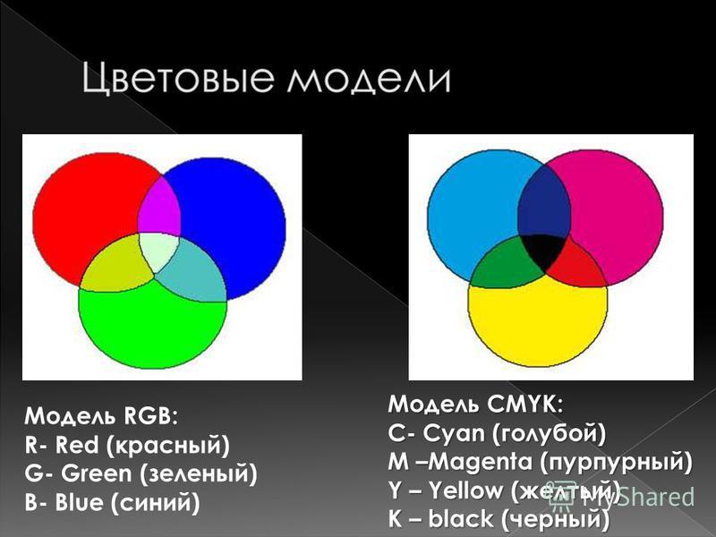 Модель RGB: R- Red (красный) G- Green (зеленый) B- Blue (синий) Модель CMYK: С- Cyan (голубой) M –Magenta (пурпурный) Y – Yellow (желтый) К – black (черный)