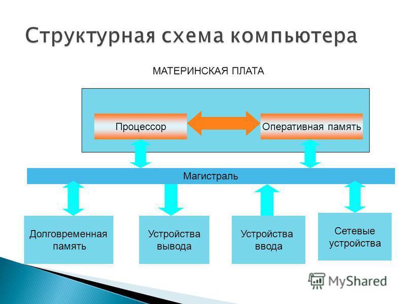 МАТЕРИНСКАЯ ПЛАТА Процессор Оперативная память Магистраль Долговременная память Устройства вывода Устройства ввода Сетевые устройства
