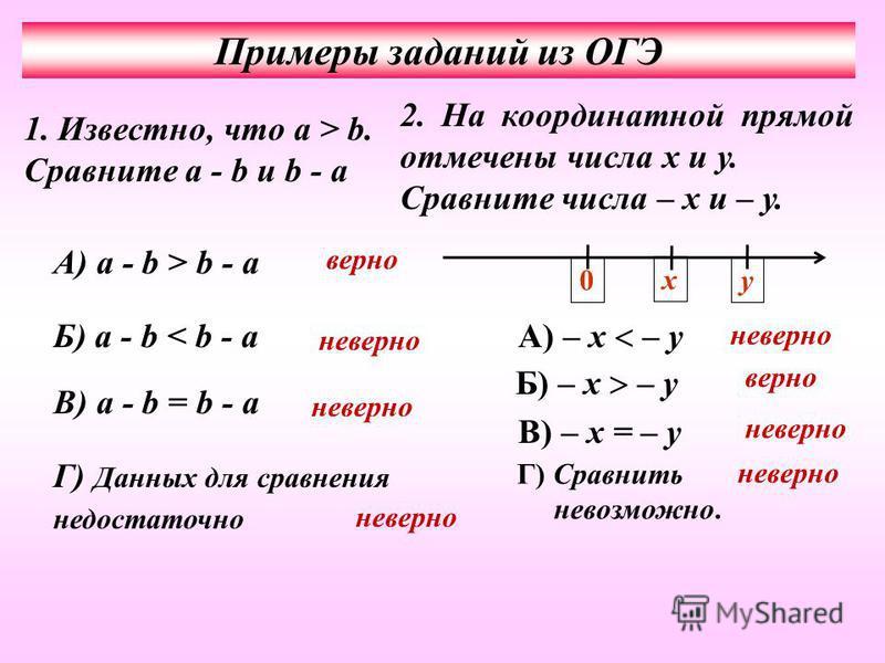Примеры заданий из ОГЭ 1. Известно, что a > b. Сравните a - b и b - a А) a - b > b - a Б) a - b < b - a В) a - b = b - a Г) Данных для сравнения недостаточно 2. На координатной прямой отмечены числа х и у. Сравните числа – х и – у. у х 0 А) – х – у Б