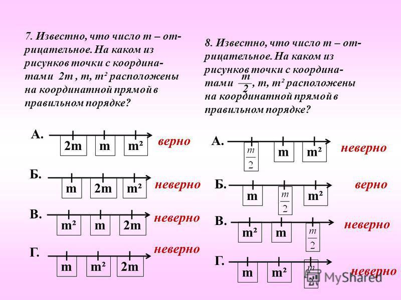 7. Известно, что число m – отрицательное. На каком из рисунков точки с координатами 2m, m, m² расположены на координатной прямой в правильном порядке? А. m2m2mm² В. 2m2mmm² Б. 2m2mmm² Г. 2m2mm m² верно неверно 8. Известно, что число m – отрицательное