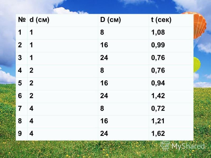 d (см)D (cm)t (сек) 1181,08 21160,99 31240,76 428 52160,94 62241,42 7480,72 84161,21 94241,62