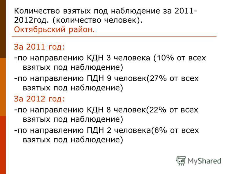 Количество взятых под наблюдение за 2011- 2012 год. (количество человек). Октябрьский район. За 2011 год: -по направлению КДН 3 человек а ( 1 0% от всех взятых под наблюдение) -по направлению ПДН 9 человек( 27 % от всех взятых под наблюдение) За 2012
