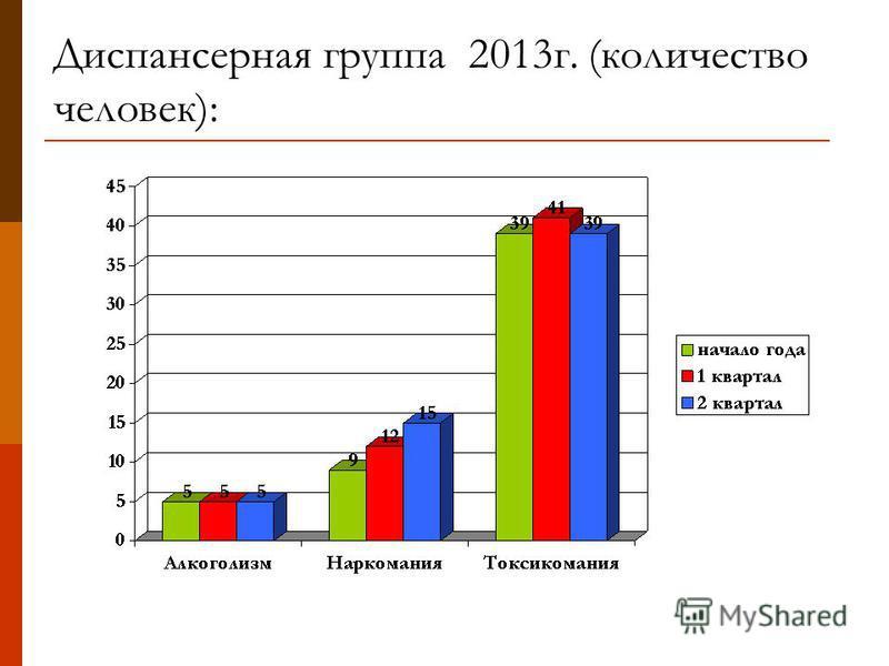 Диспансерная группа 2013 г. (количество человек):