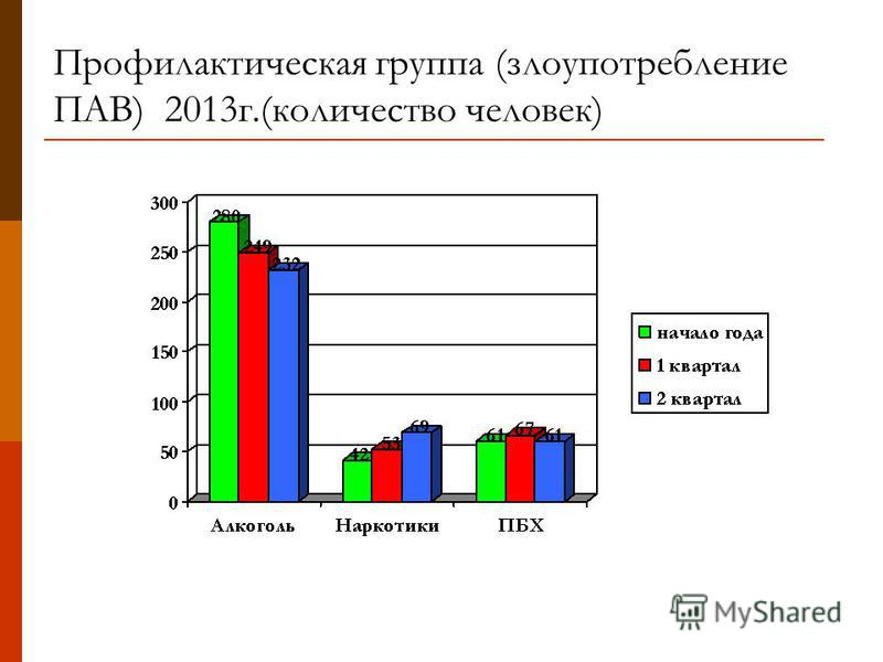 Профилактическая группа (злоупотребление ПАВ) 2013 г.(количество человек)