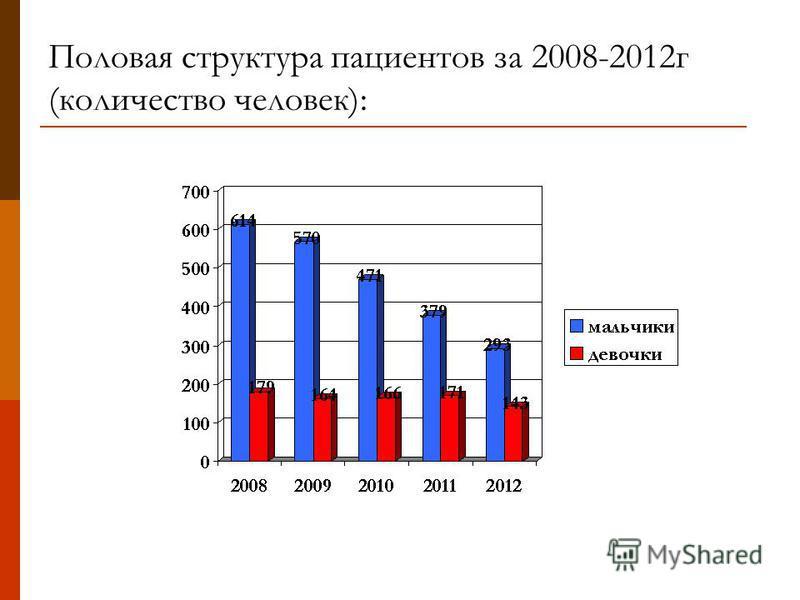 Половая структура пациентов за 2008-2012 г (количество человек):