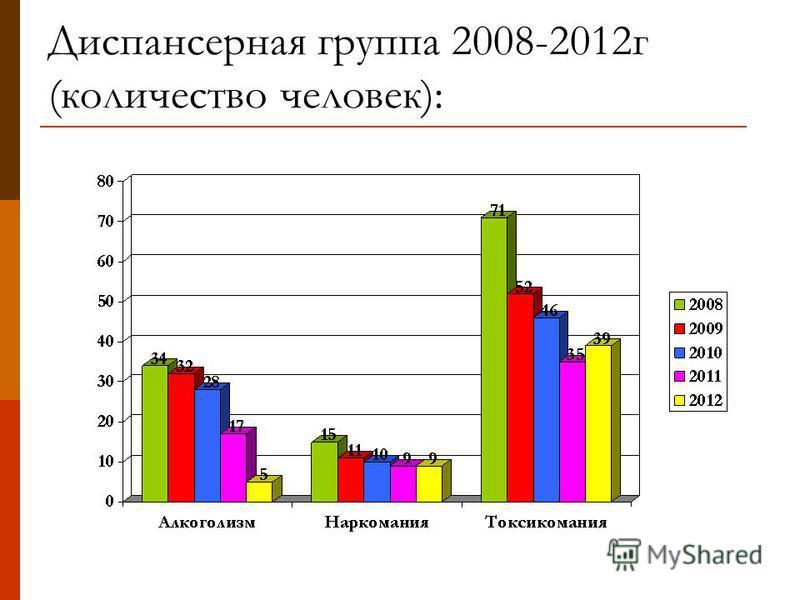 Диспансерная группа 2008-2012 г (количество человек):