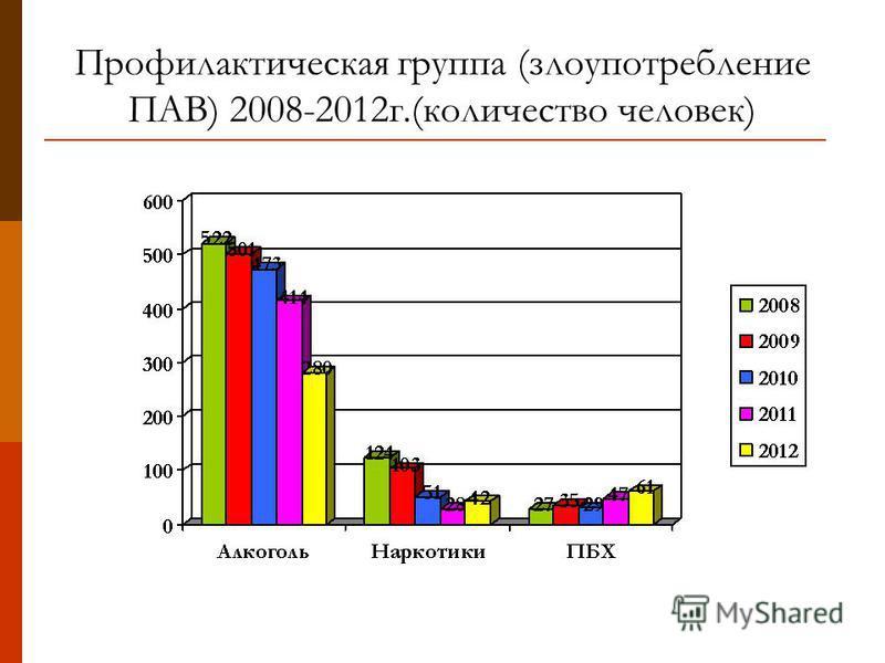 Профилактическая группа (злоупотребление ПАВ) 2008-2012 г.(количество человек)