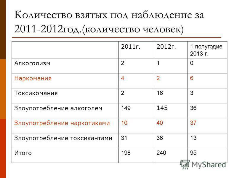 Количество взятых под наблюдение за 2011-2012 год.(количество человек) 2011 г.2012 г. 1 полугодие 2013 г. Алкоголизм 210 Наркомания 426 Токсикомания 2163 Злоупотребление алкоголем 149 145 36 Злоупотребление наркотиками 104037 Злоупотребление токсикан