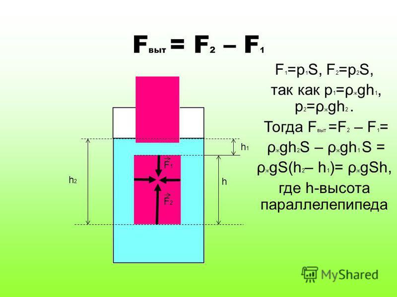 F1F1 F2F2 h1h1 h2h2 F выт = F 2 – F 1 F 1 =p 1 S, F 2 =p 2 S, так как p 1 =ρ ж gh 1, p 2 =ρ ж gh 2. Тогда F выт =F 2 – F 1 = ρ ж gh 2 S – ρ ж gh 1 S = ρ ж gS(h 2 – h 1 )= ρ ж gSh, где h-высота параллелепипеда h