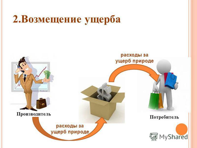 2. Возмещение ущерба расходы за ущерб природе Производитель Потребитель