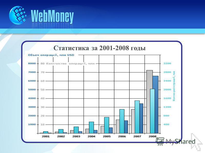 Статистика за 2001-2008 годы
