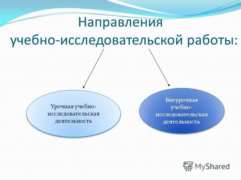 Направления учебно-исследовательской работы: Урочная учебно- исследовательская деятельность Внеурочная учебно- исследовательская деятельность