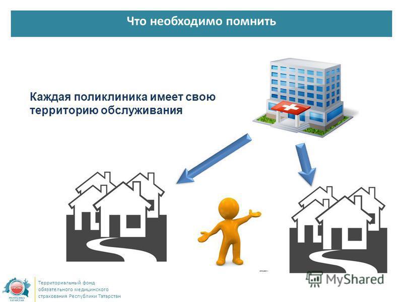 Территориальный фонд обязательного медицинского страхования Республики Татарстан Что необходимо помнить Каждая поликлиника имеет свою территорию обслуживания