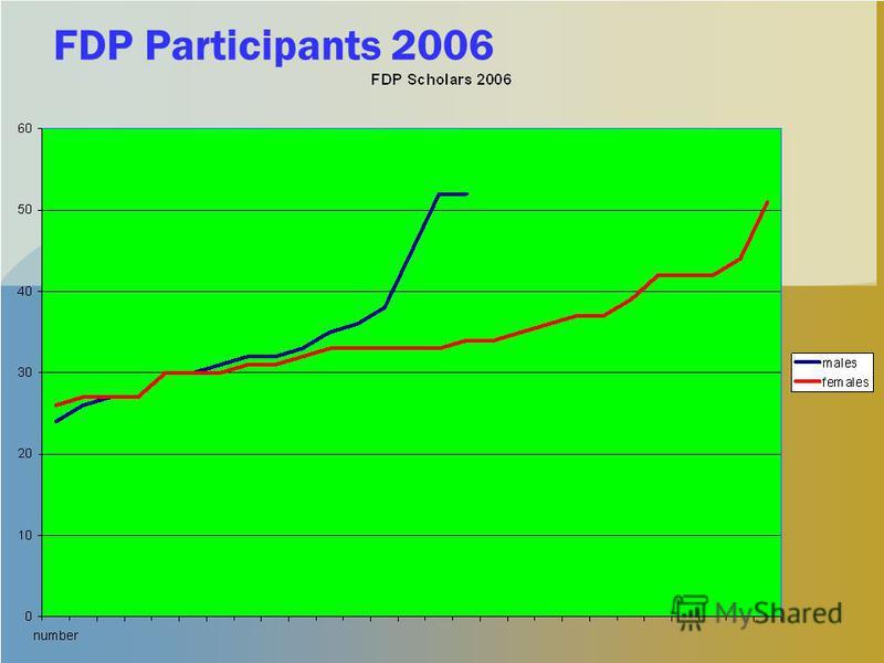 FDP Participants 2006