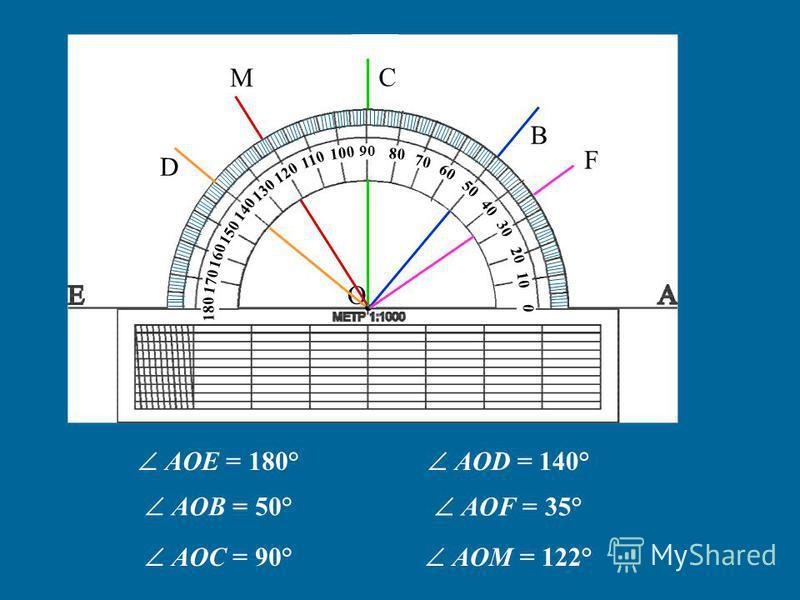 О 10 0 20 30 40 50 60 70 80 90 100 110 120 130 140 160 150 170 180 B C D F M AOE = 180° AOB = 50° AOC = 90° AOD = 140° AOF = 35° AOM = 122°