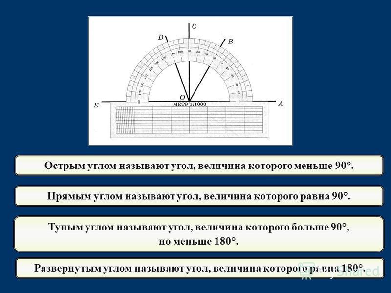 Прямым углом называют угол, величина которого равна 90°. Тупым углом называют угол, величина которого больше 90°, но меньше 180°. Острым углом называют угол, величина которого меньше 90°. Развернутым углом называют угол, величина которого равна 180°.