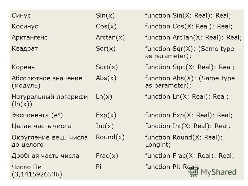 СинусSin(x)function Sin(X: Real): Real; КосинусCos(x)function Cos(X: Real): Real; АрктангенсArctan(x)function ArcTan(X: Real): Real; КвадратSqr(x)function Sqr(X): (Same type as parameter); КореньSqrt(x)function Sqrt(X: Real): Real; Абсолютное значени