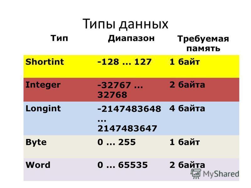 Типы данных Тип ДиапазонТребуемая память Shortint-128... 1271 байт Integer-32767... 32768 2 байта Longint-2147483648... 2147483647 4 байта Byte0... 2551 байт Word0... 655352 байта