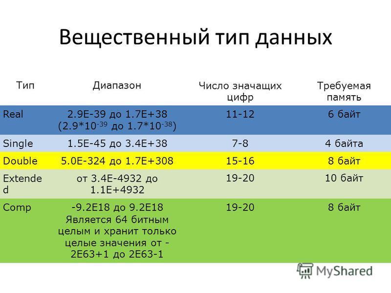 Вещественный тип данных Тип ДиапазонЧисло значащих цифр Требуемая память Real2.9E-39 до 1.7E+38 (2.9*10 -39 до 1.7*10 -38 ) 11-126 байт Single1.5E-45 до 3.4E+387-84 байта Double5.0Е-324 до 1.7Е+30815-168 байт Extende d от 3.4E-4932 до 1.1E+4932 19-20