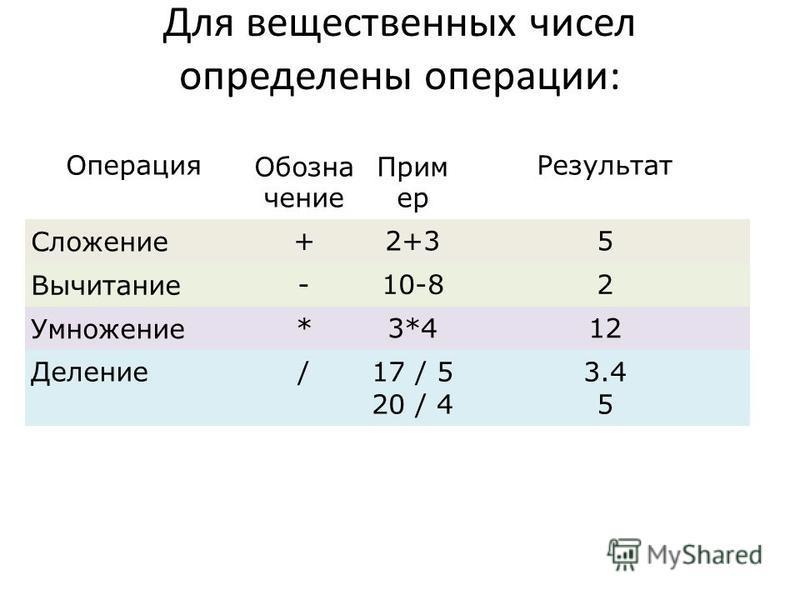 Для вещественных чисел определены операции: Операция Обозна чение Прим ер Результат Сложение+2+35 Вычитание-10-82 Умножение*3*412 Деление/17 / 5 20 / 4 3.4 5