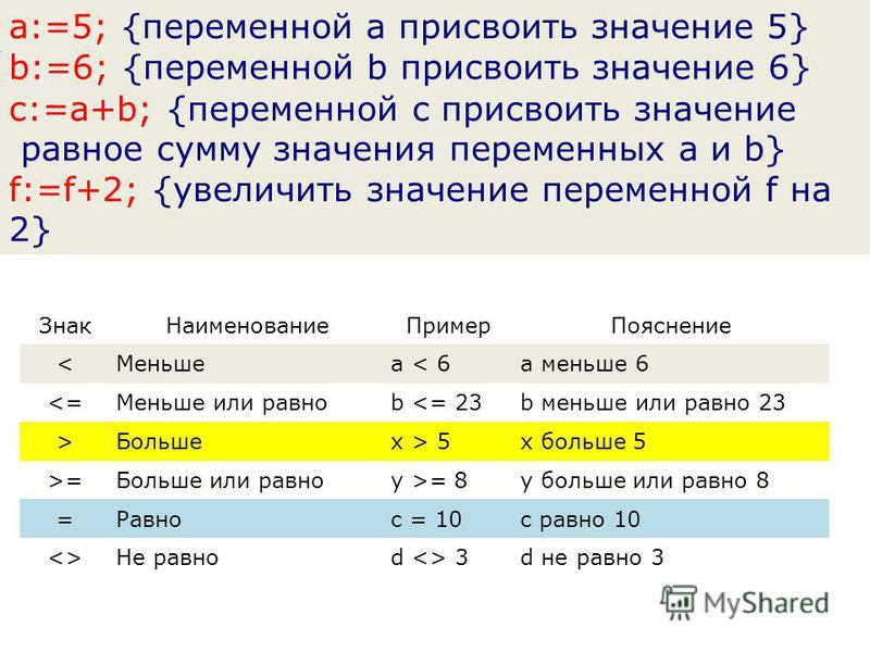 a:=5; {переменной a присвоить значение 5} b:=6; {переменной b присвоить значение 6} с:=a+b; {переменной c присвоить значение равное сумму значения переменных a и b} f:=f+2; {увеличить значение переменной f на 2} Знак НаименованиеПример Пояснение <Мен