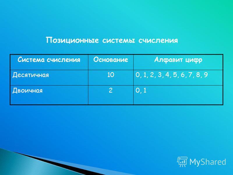 Система счисления ОснованиеАлфавит цифр Десятичная 100, 1, 2, 3, 4, 5, 6, 7, 8, 9 Двоичная 20, 1 Позиционные системы счисления