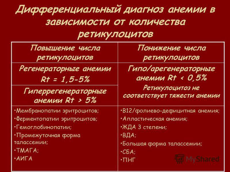Дифференциальный диагноз анемии в зависимости от количества ретикулоцитов Повышение числа ретикулоцитов Понижение числа ретикулоцитов Регенераторные анемии Rt = 1,5-5% Гипо/регенераторные анемии Rt < 0,5% Ретикулоцитоз не соответствует тяжести анемии