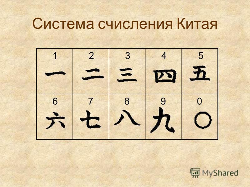Система счисления Китая 1 2 3 4 5 67890