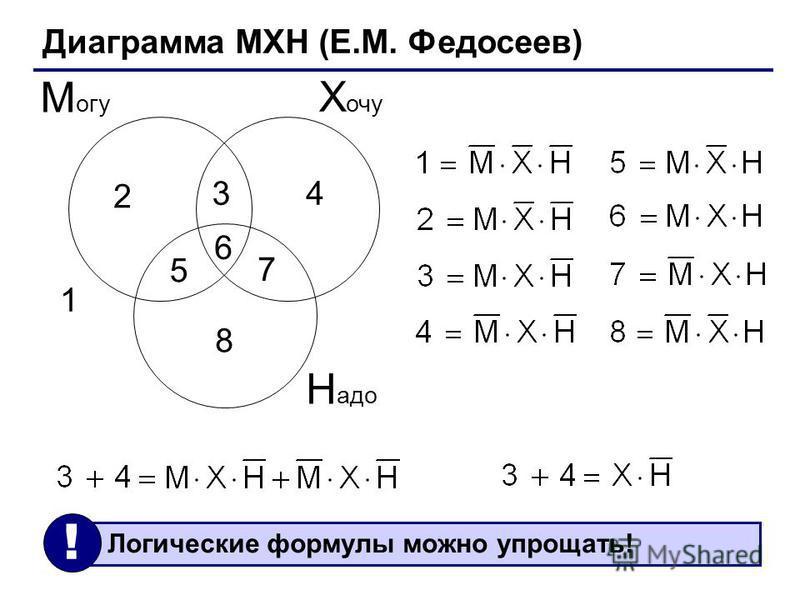 Диаграмма МХН (Е.М. Федосеев) Х очу М огу Н адо 1 2 34 5 6 7 8 Логические формулы можно упрощать! !