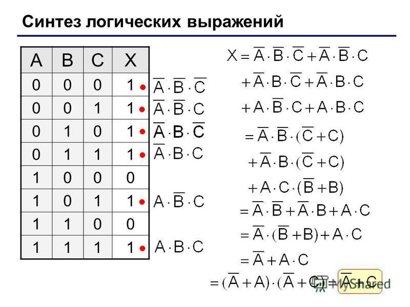 Синтез логических выражений ABCX 0001 0011 0101 0111 1000 1011 1100 1111