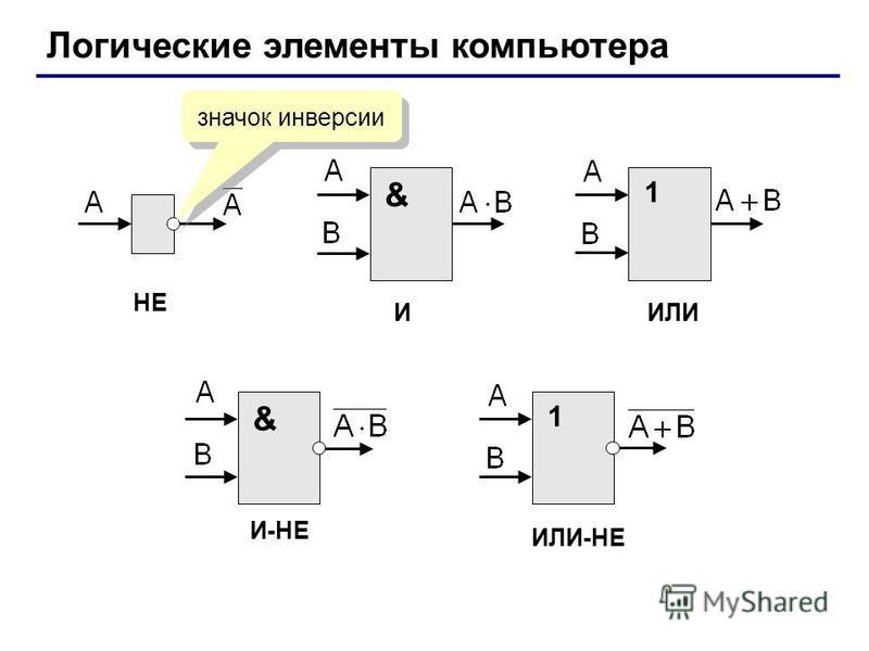 Логические элементы компьютера & 11 & НЕ ИИЛИ ИЛИ-НЕ И-НЕ значок инверсии
