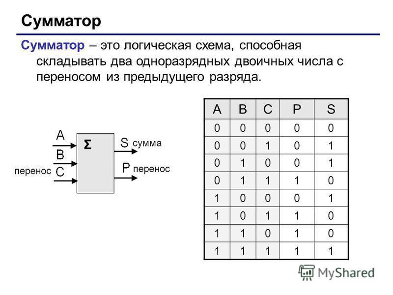 Сумматор Сумматор – это логическая схема, способная складывать два одноразрядных двоичных числа с переносом из предыдущего разряда. Σ сумма перенос ABCPS 00000 00101 01001 01110 10001 10110 11010 11111