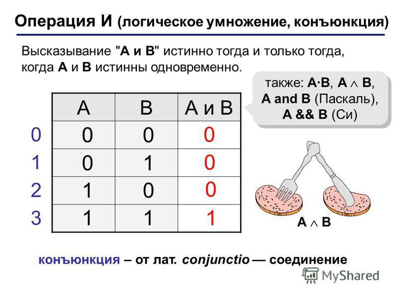 Операция И (логическое умножение, конъюнкция) ABА и B 1 0 также: A·B, A B, A and B (Паскаль), A && B (Си) 00 01 10 11 0 1 2 3 0 0 конъюнкция – от лат. conjunctio соединение A B Высказывание