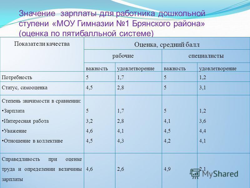 Значение зарплаты для работника дошкольной ступени «МОУ Гимназии 1 Брянского района» (оценка по пятибалльной системе)
