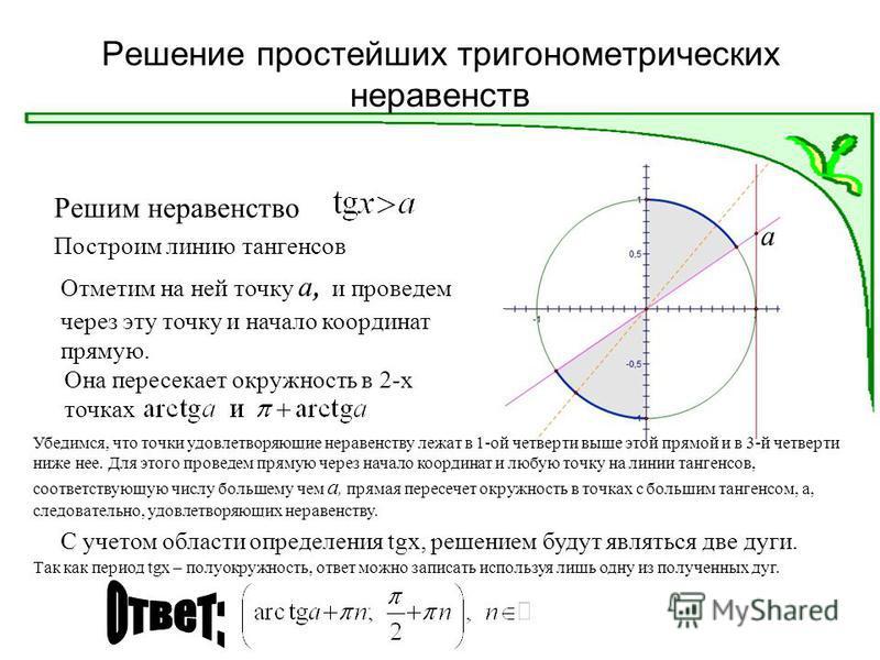 Решение простейших тригонометрических неравенств Решим неравенство Построим линию тангенсов Отметим на ней точку а, и проведем через эту точку и начало координат прямую. а Она пересекает окружность в 2-х точках Убедимся, что точки удовлетворяющие нер