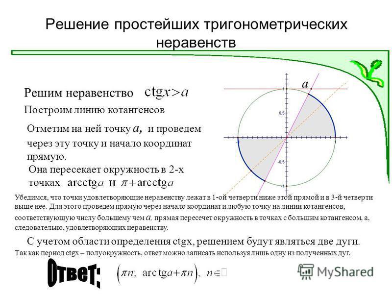 Решение простейших тригонометрических неравенств Решим неравенство Построим линию котангенсов Отметим на ней точку а, и проведем через эту точку и начало координат прямую. а Она пересекает окружность в 2-х точках Убедимся, что точки удовлетворяющие н