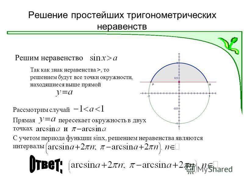 Решение простейших тригонометрических неравенств Решим неравенство Рассмотрим случай Так как знак неравенства >, то решением будут все точки окружности, находящиеся выше прямой Прямая пересекает окружность в двух точках С учетом периода функции sinx,