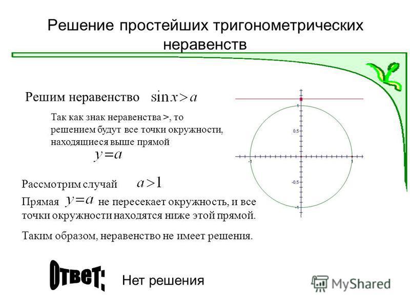Решение простейших тригонометрических неравенств Решим неравенство Рассмотрим случай Так как знак неравенства >, то решением будут все точки окружности, находящиеся выше прямой Прямая не пересекает окружность, и все точки окружности находятся ниже эт