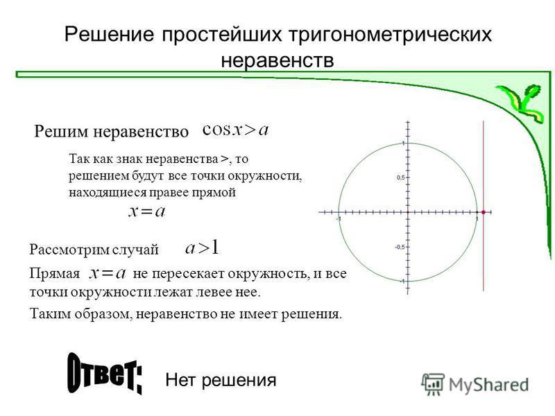 Решение простейших тригонометрических неравенств Решим неравенство Рассмотрим случай Так как знак неравенства >, то решением будут все точки окружности, находящиеся правее прямой Прямая не пересекает окружность, и все точки окружности лежат левее нее